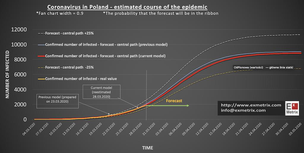 Prognoza rozwoju Covid-19 sprawdza się w 92.3% – oczekujemy szczytu 9000 zakażeń w okolicy 20 kwietnia