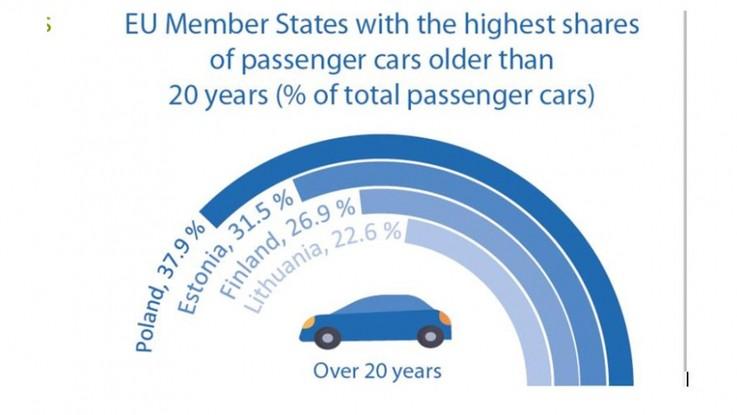 Eurostat: najstarsze samochody w Europie jeżdżą po polskich drogach