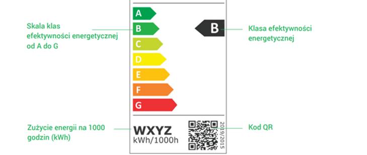 Nowe etykiety energetyczne dla produktów oświetleniowych
